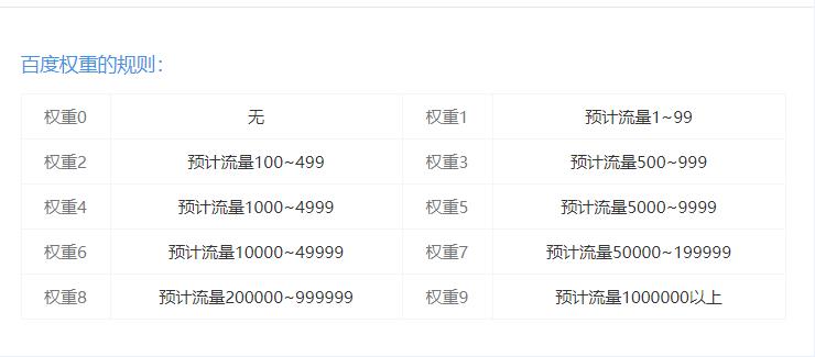 chinaz关于权重的计算方法